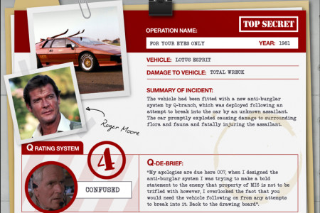 007 Licence to Drive Infographic