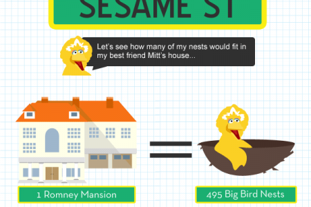 1 Mitt Mansion=495 Big Bird Nests Infographic