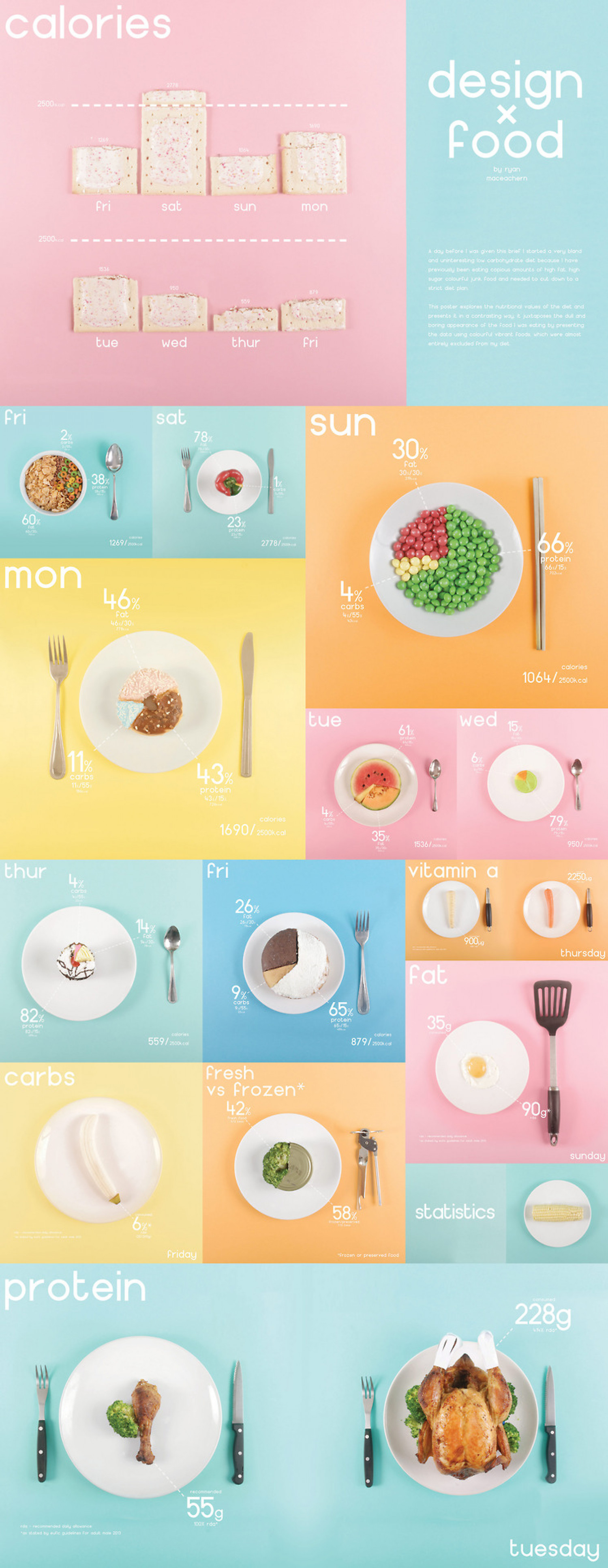design x food Infographic
