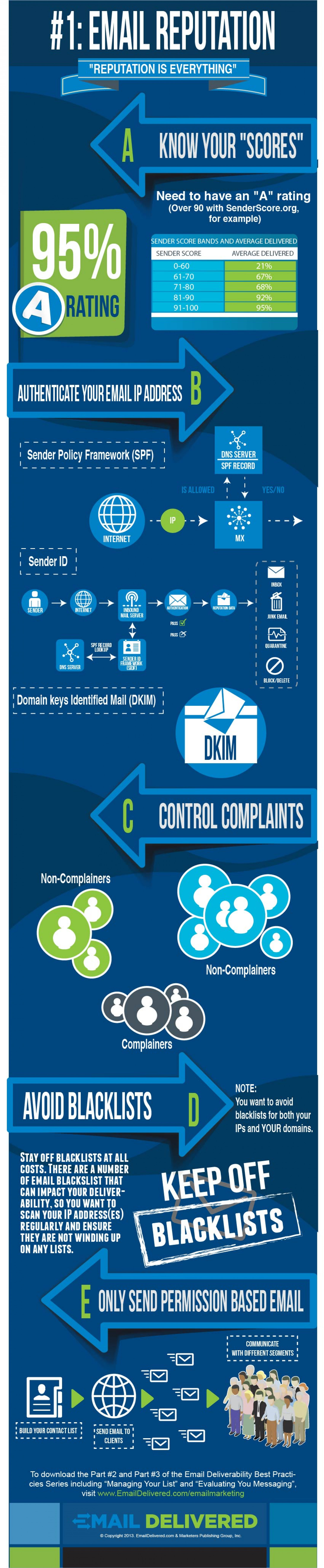 #1 of 3 Key Components to Email Deliverability Infographic