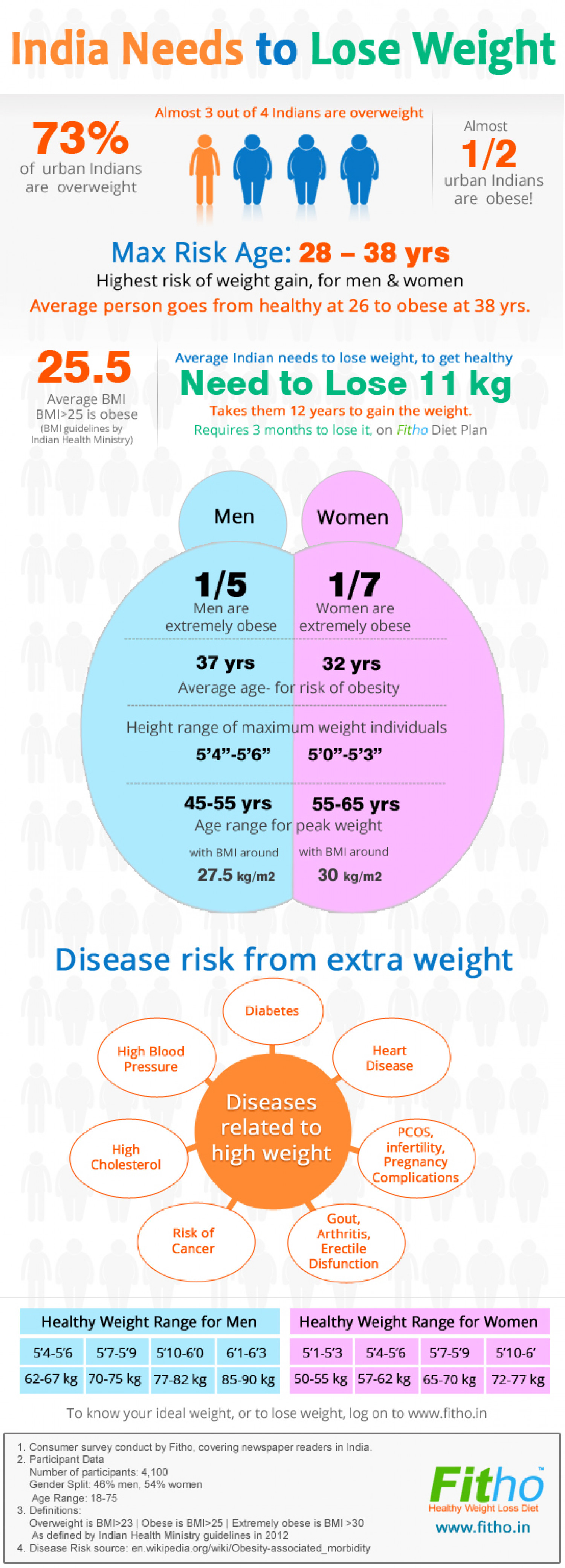 1 out of 2 Indian are Obese - India Needs to Lose Weight Infographic