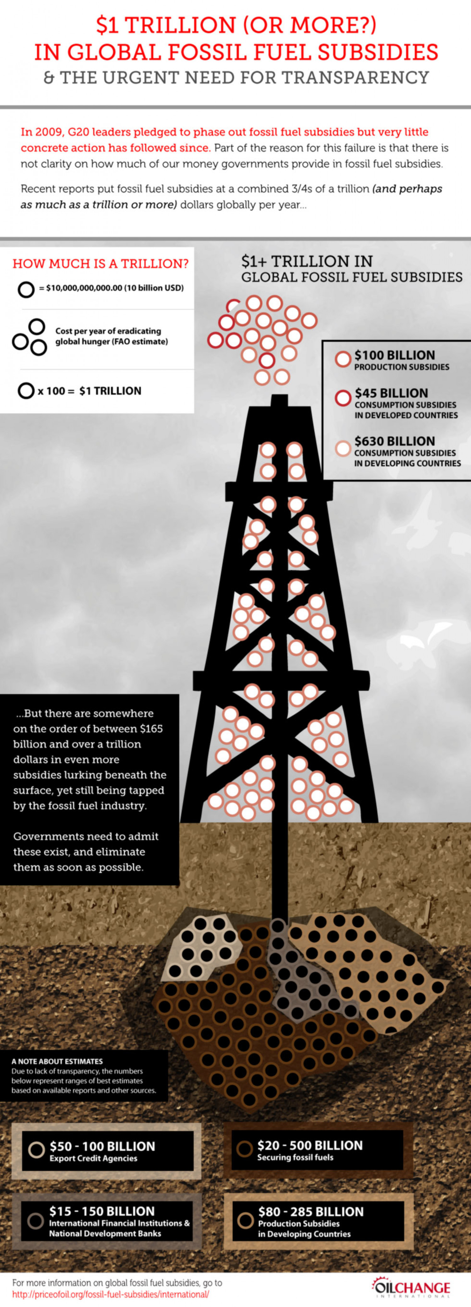 $1+ Trillion in Global Fossil Fuel Subsidies Infographic