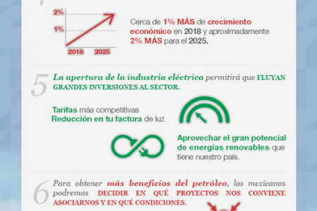 10 Benefits of México's Energetic Reform Infographic