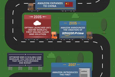 10 Benefits of WMS Through the History of Amazon Infographic