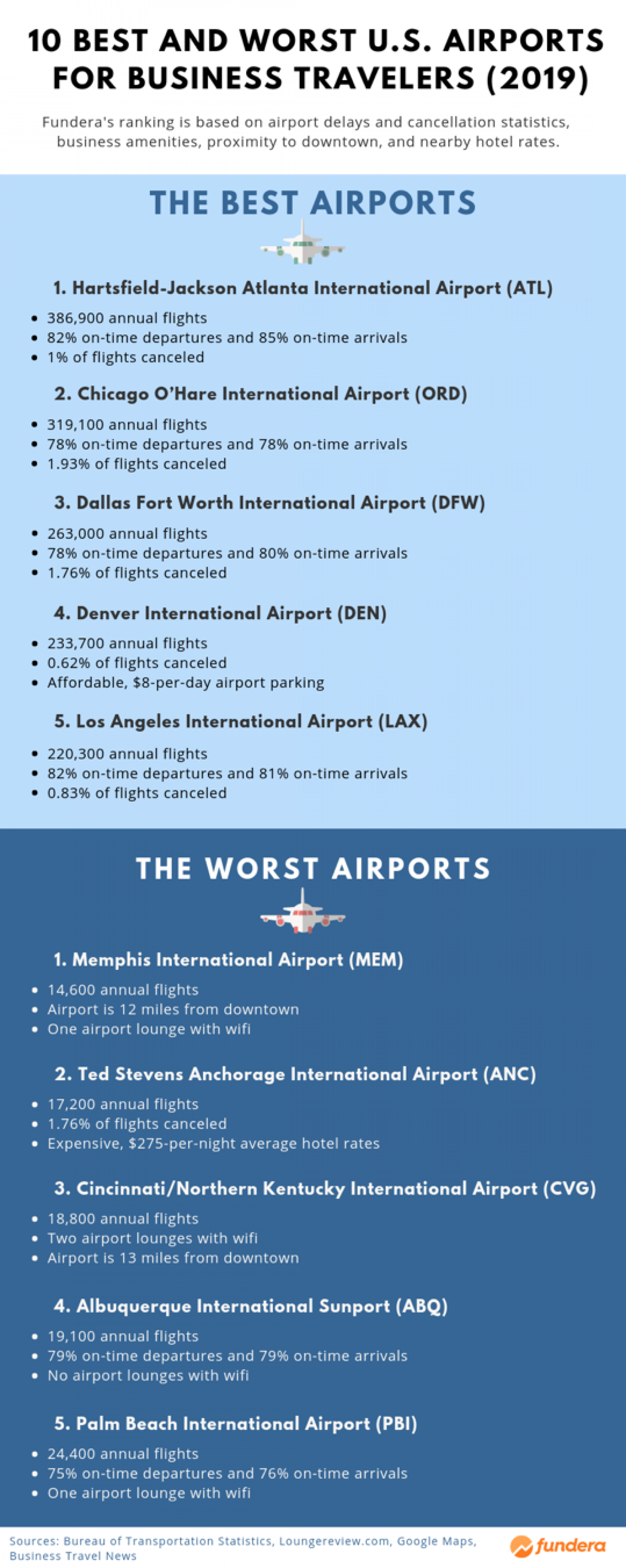10 Best and Worst U.S. Airports for Business Travelers (2019) Infographic
