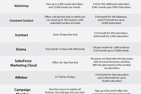 10 Best Email Marketing Apps Infographic