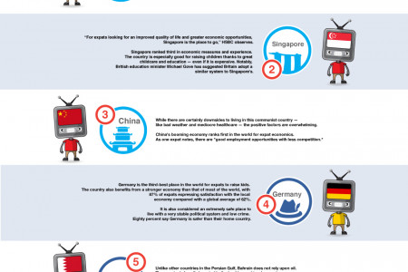 10 Best Places To Live For Expats in 2015 Infographic