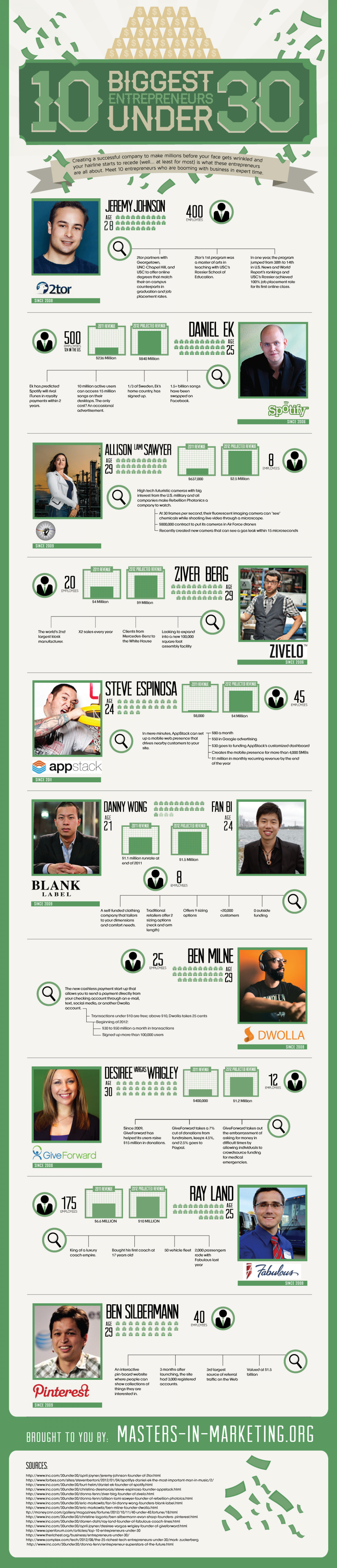 10 Biggest Entrepreneurs Under 30 Infographic