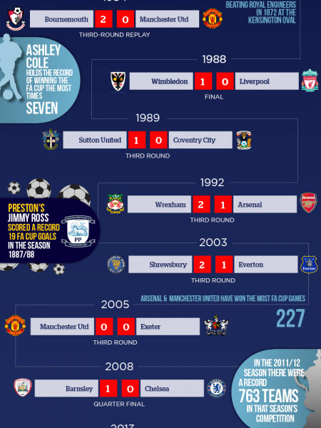 10 Biggest Shocks in FA Cup History [infographic] Infographic