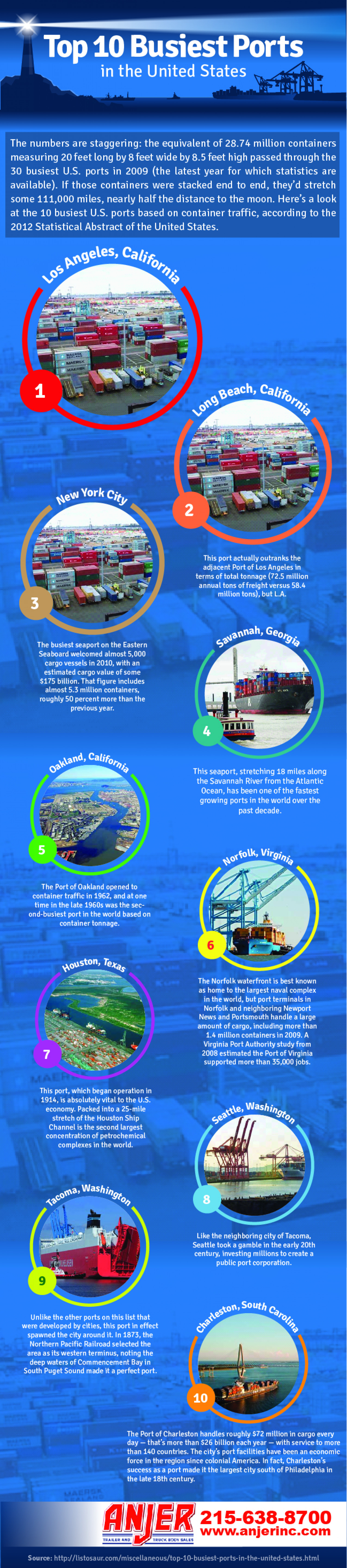 10 Busiest Ports in United States Infographic