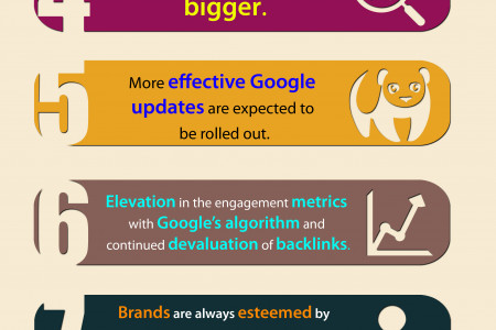 10 Changes Expected In The SEO LANDSCAPE In 2015 Infographic