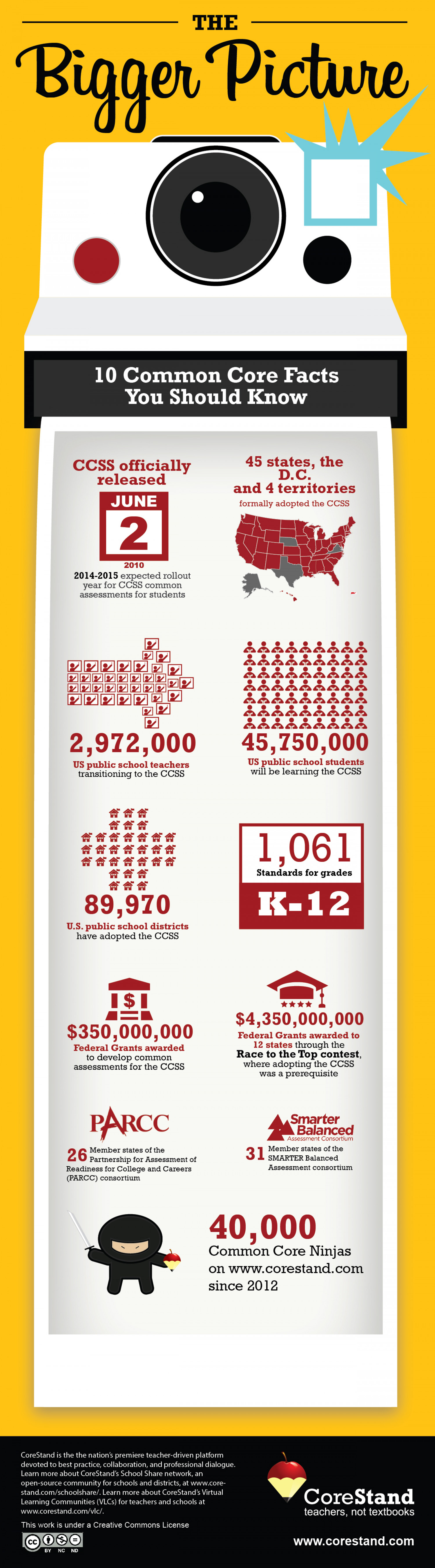 10 Common Core Facts You Should Know Infographic