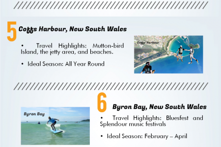 10 Destination in Australia - Teach and Play Infographic