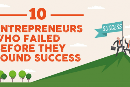 10 Entrepreneurs Who Failed Before They Found Success [Infographic] Infographic
