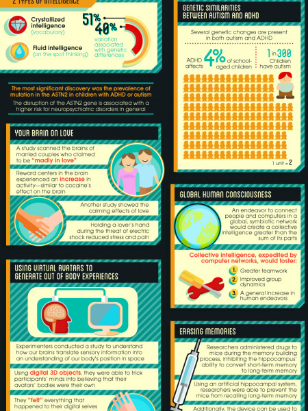 10 Evolutionary Approaches to Psychology and the Mind Infographic