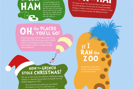 10 Facts About Dr. Seuss Books Infographic
