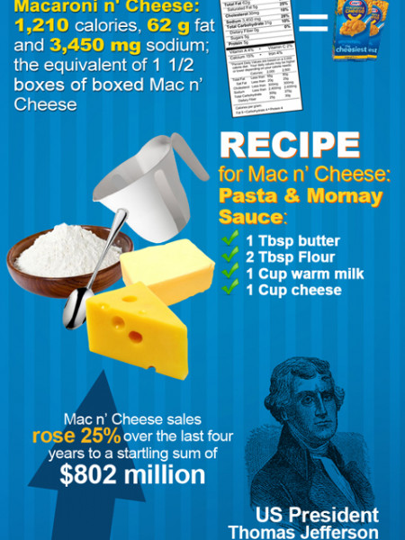 10 Facts About Mac n' Cheese Infographic