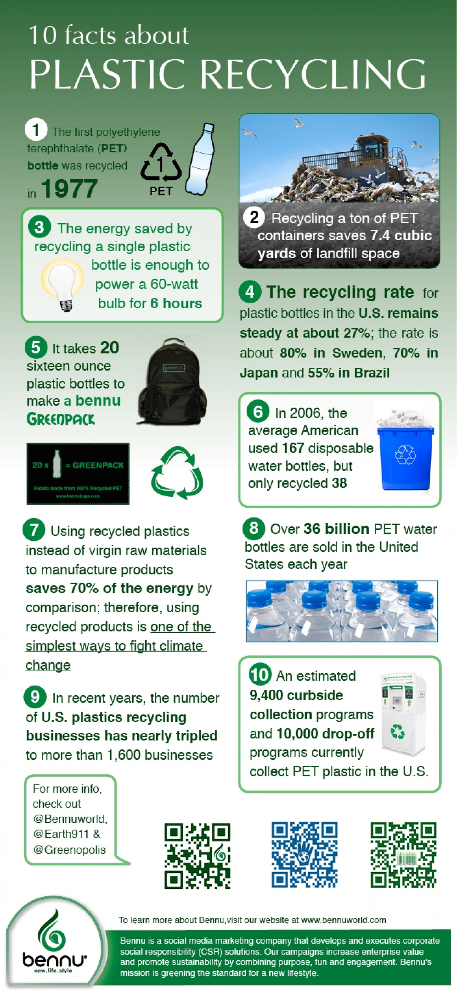10 Facts About Plastic Recycling Infographic