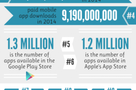 10 facts you should know about app users Infographic