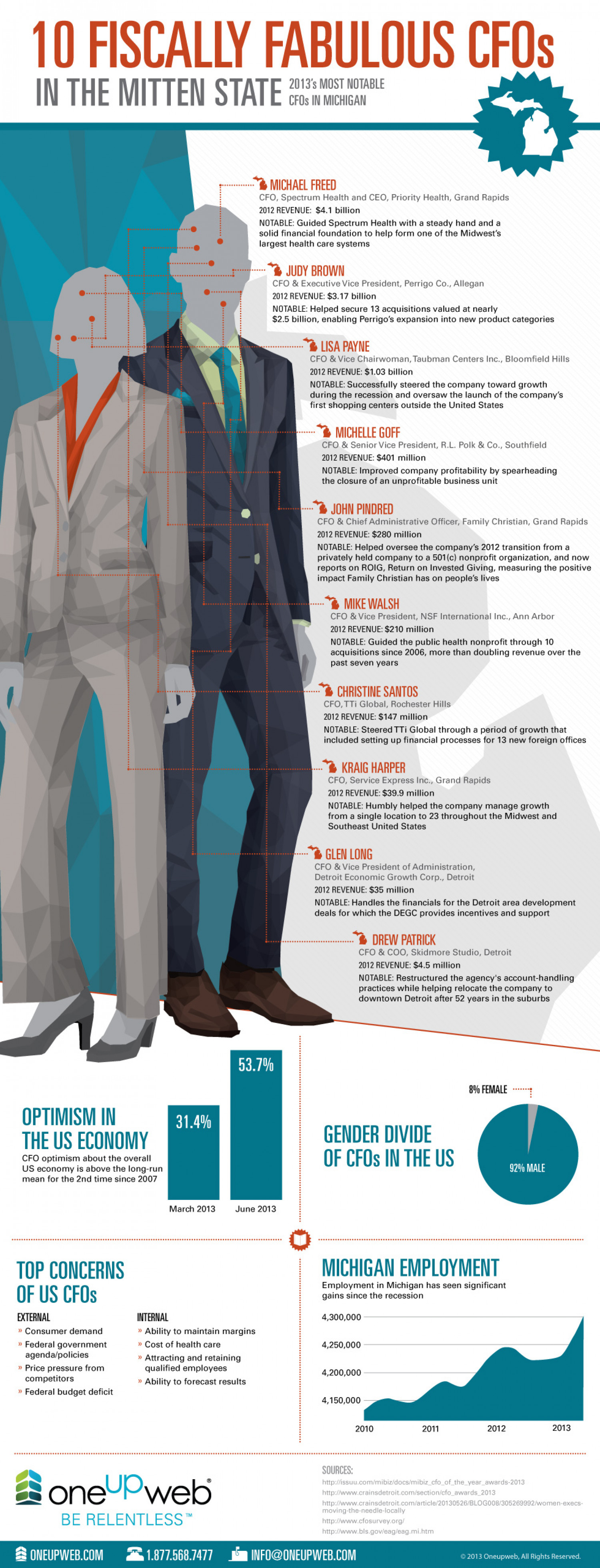 10 Fiscally Fabulous CFOs in Michigan Infographic