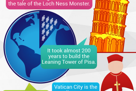 10 Fun Facts you didn't know about Europe Infographic