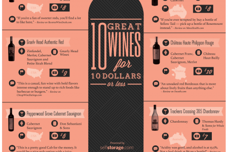 10 Great Wines for $10 or Less Infographic