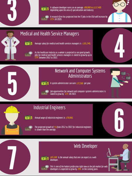 10 Hot Careers You Should Look for 2016 Infographic
