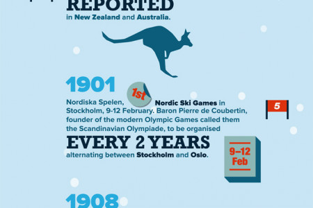 10 Iconic Moments in the History of Ski and Snow Sports  Infographic