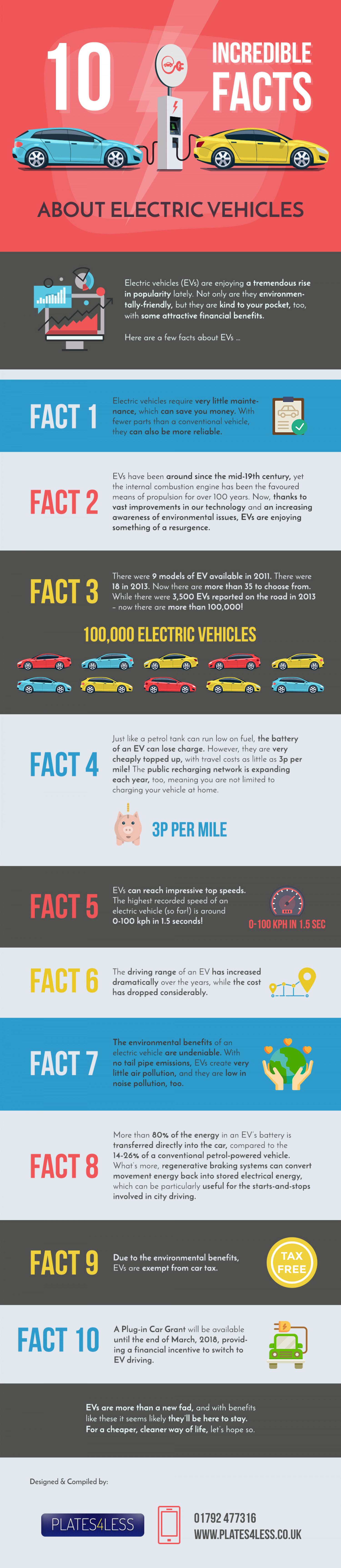 10 Incredible Facts About Electric Vehicles Infographic