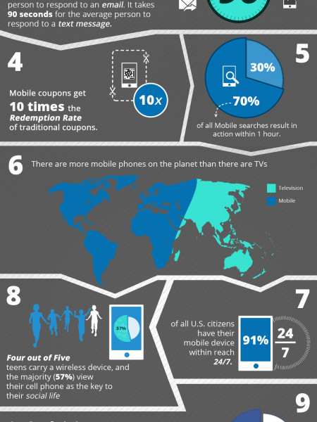 10 Incredible Mobile Marketing Insights Infographic