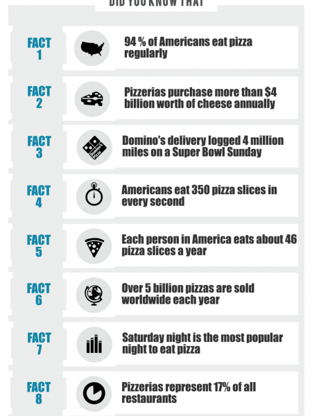 10 Pizza Facts Infographic
