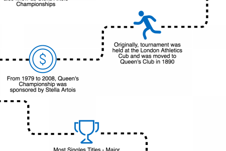 10 Interesting Facts about Queen's Championship (Aegon) Infographic