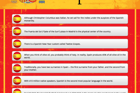10 interesting facts about Spain Infographic