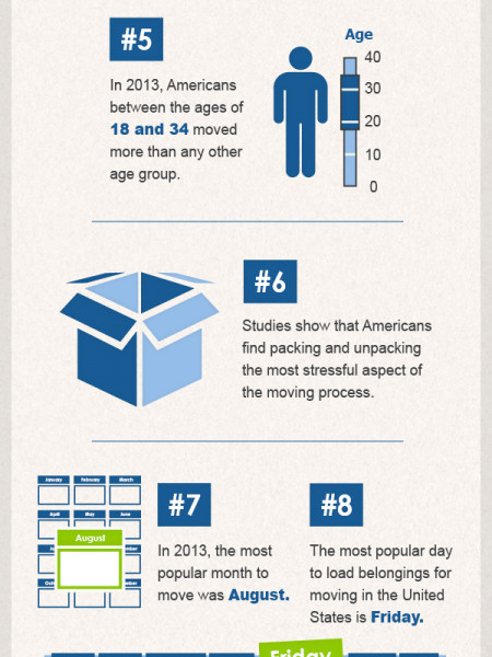 10 Intriguing Facts About Americans on the Move During 2013 Infographic
