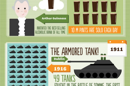 10 Irish Inventions That Changed The World Infographic