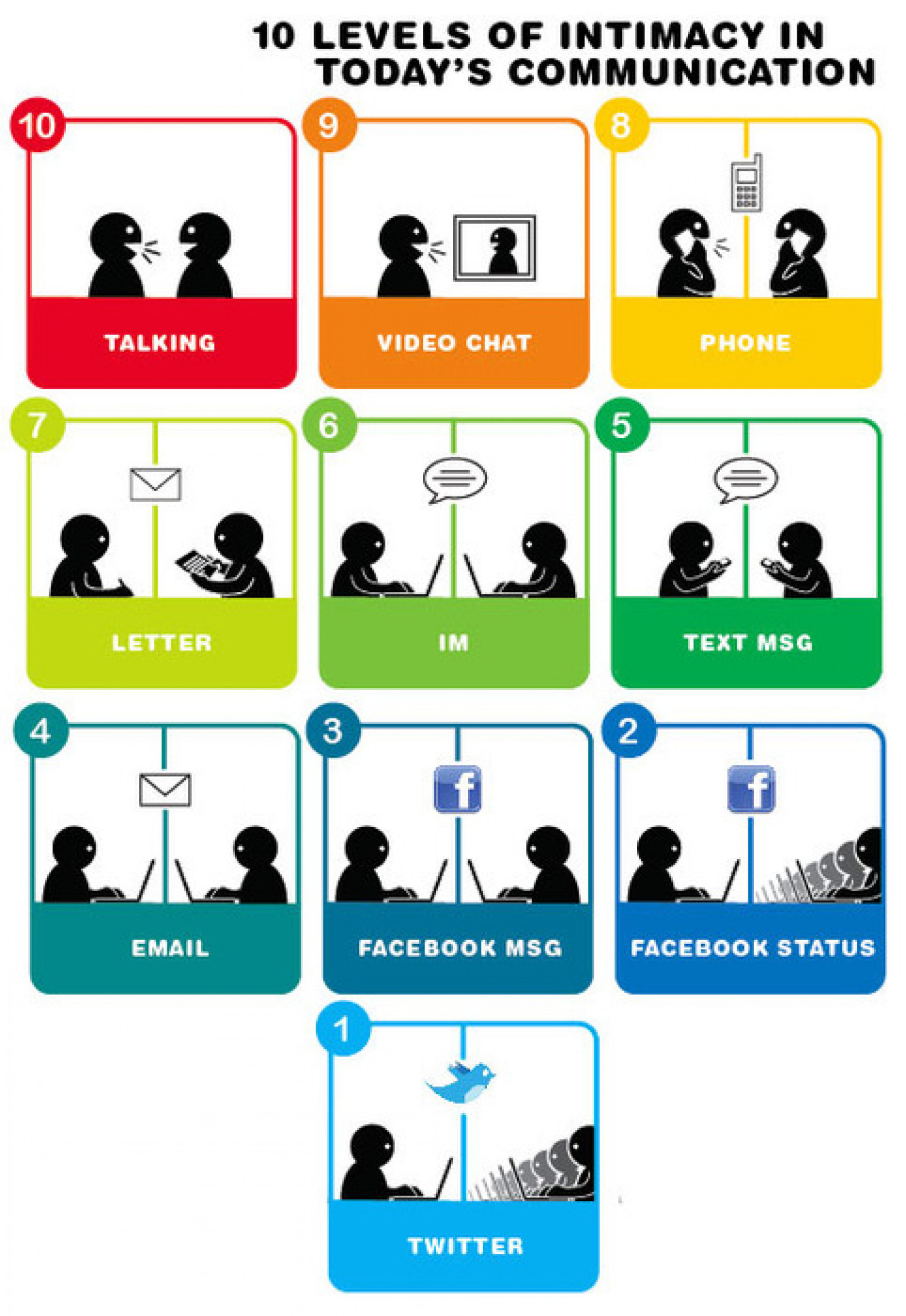 10 Levels of Intimacy in Today's Communication Infographic