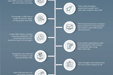 10 MAJOR BENEFITS OF HAVING A SALES CRM Infographic