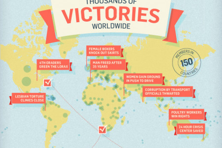 10 Million Voices for Change Infographic