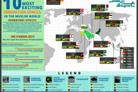 10 most exciting Innovation Spaces in the Muslim World Infographic