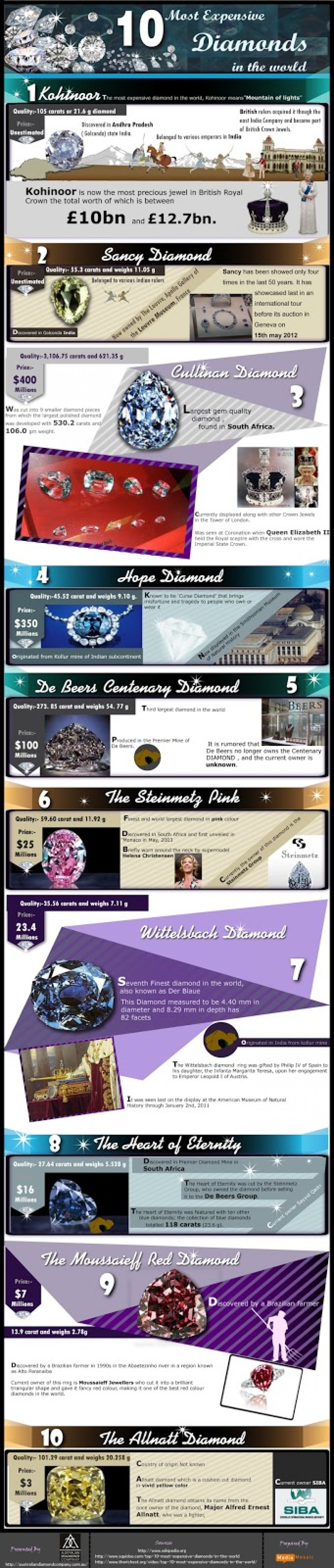 10 Most Expensive Diamonds in the World Infographic