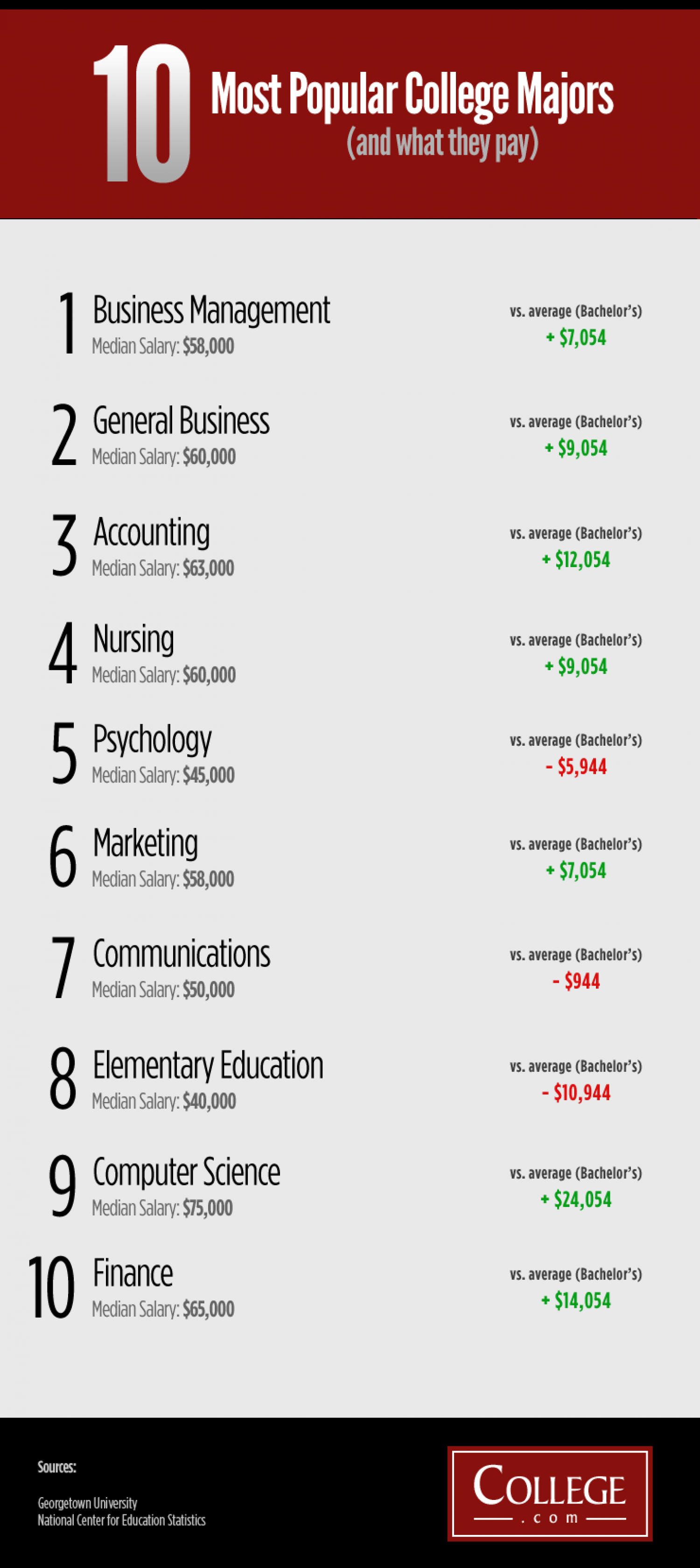 10 Most Popular College Majors (and what they pay) Infographic