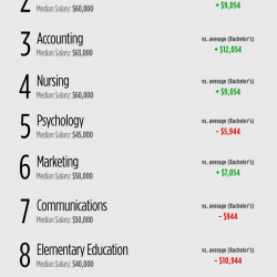 Communications most popular college majors 2017