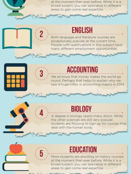 10 Most Popular College Majors of 2014 Infographic