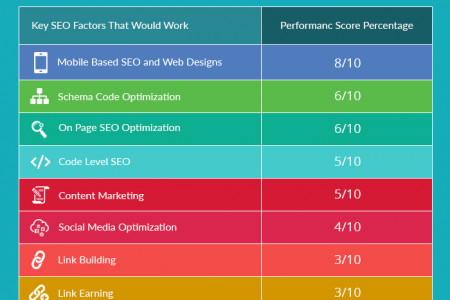 10 Most Popular Predictions for SEO in 2016 Infographic