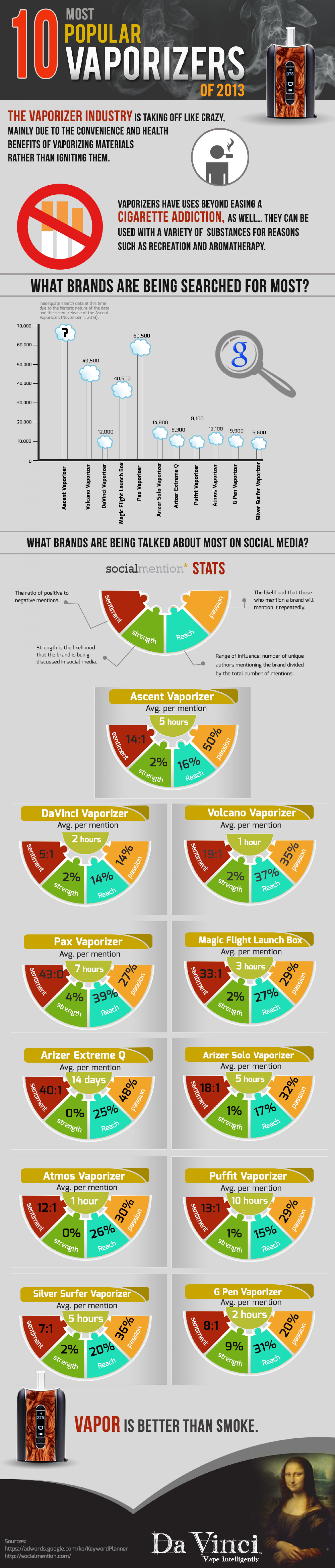 10 Most Popular Vaporizers of 2013 Infographic