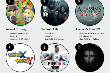 10 most selling games of 2013 Infographic Infographic