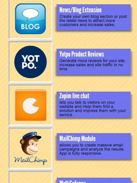 10 Must Have Extensions for OpenCart Store Infographic