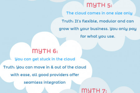 10 Myths on Cloud Computing Infographic