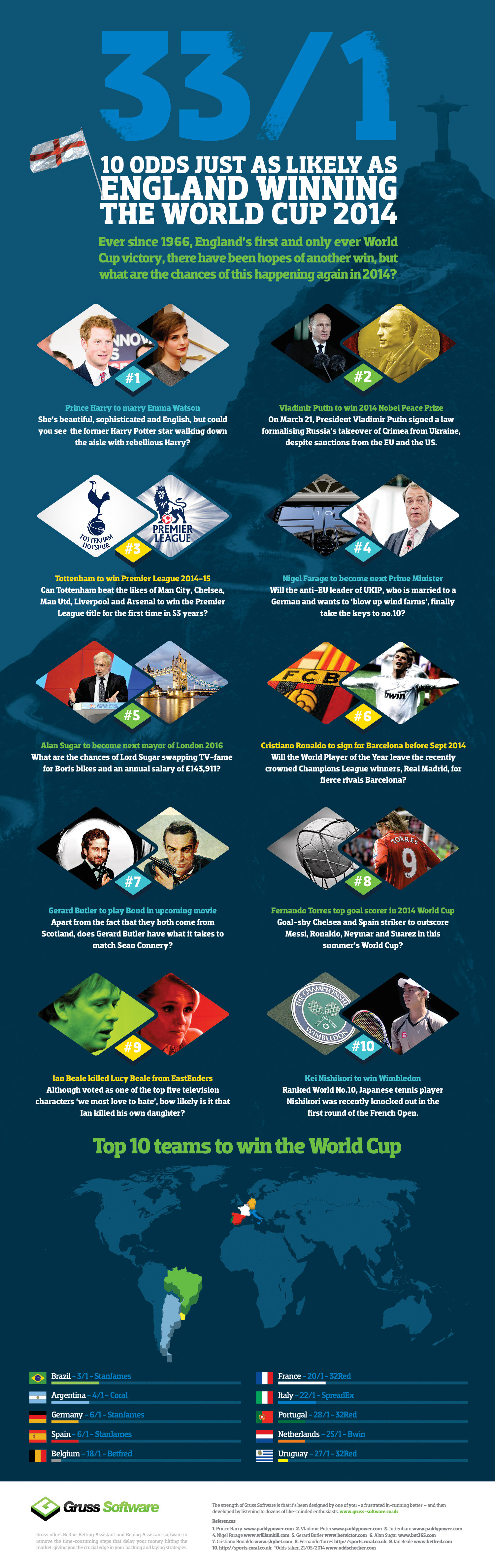 10 Odds Just as Likely as England Winning the World Cup 2014 Infographic