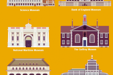 10 Of London Best Museums And Gallerias By KVCARS Infographic